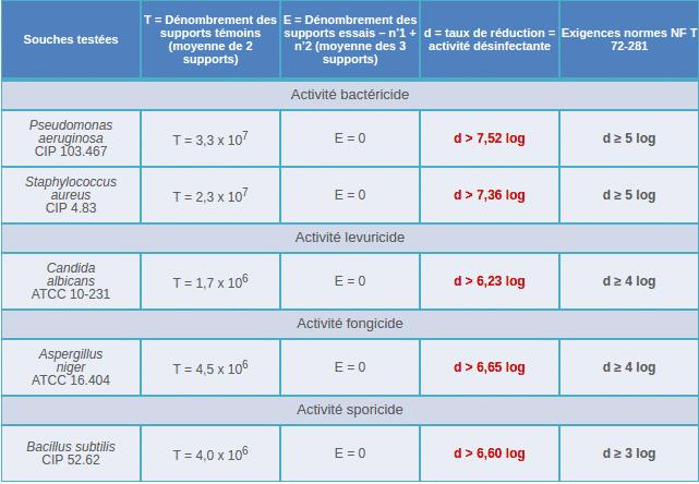airbio-iblspecifik-resultat