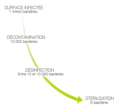 processus fonctionnement decontamination désinfection sterilisation