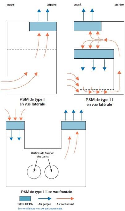 DESINFECTION DES PSM