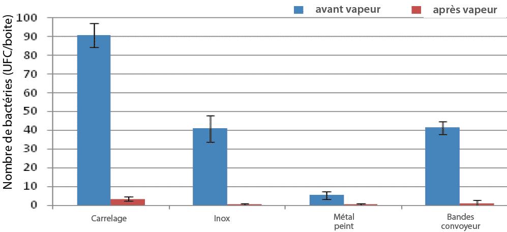 L'effet détersif et biocide de la vapeur sèche saturée