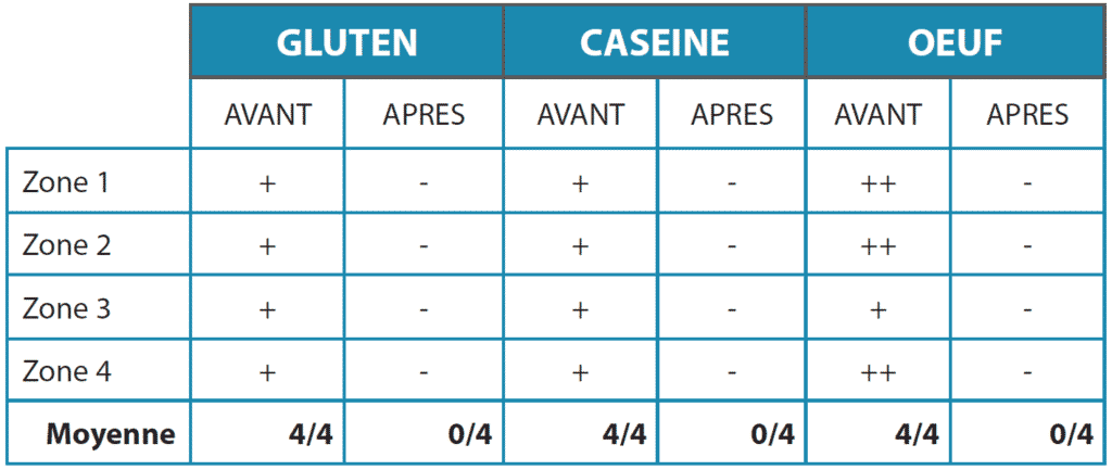 tableau-resultat
